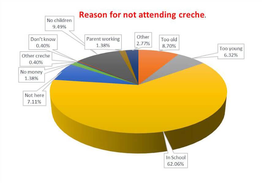 Creche Graph